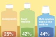 No Ban on OTC Children's Cold Medicines, FDA Advisers Say