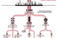 Fatalities of the 9/11 Terrorist Attacks: Then and Now