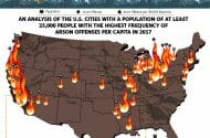 The Arson Capitals of the United States