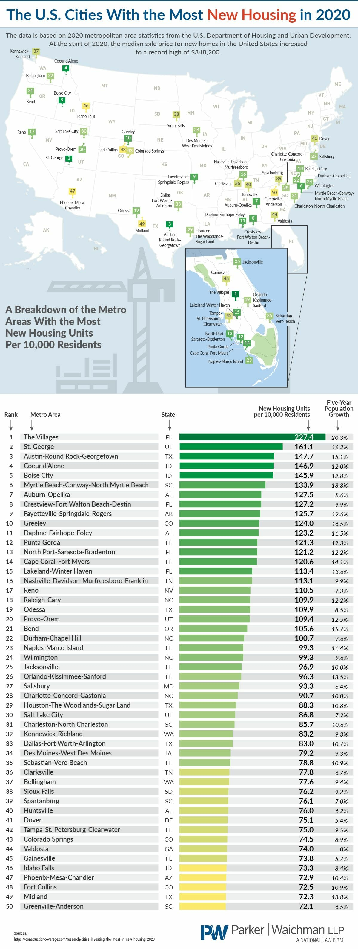 The U.S. Cities With the Most New Housing in 2020 - YourLawyer.com - Infographic