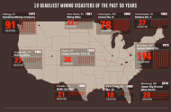 The Most Catastrophic Mining Disasters of the Past 50 Years